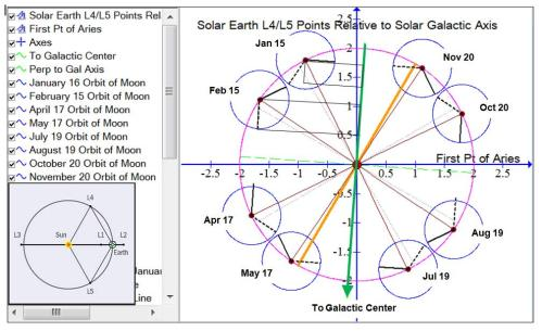 Annual 8 Point Dates with L4-L5 points relative to Solar Galactic Axis ver2