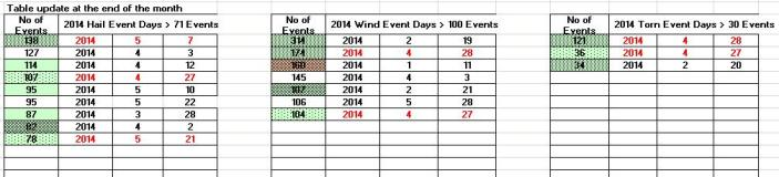 2014 Severe Weather Observations update 0531