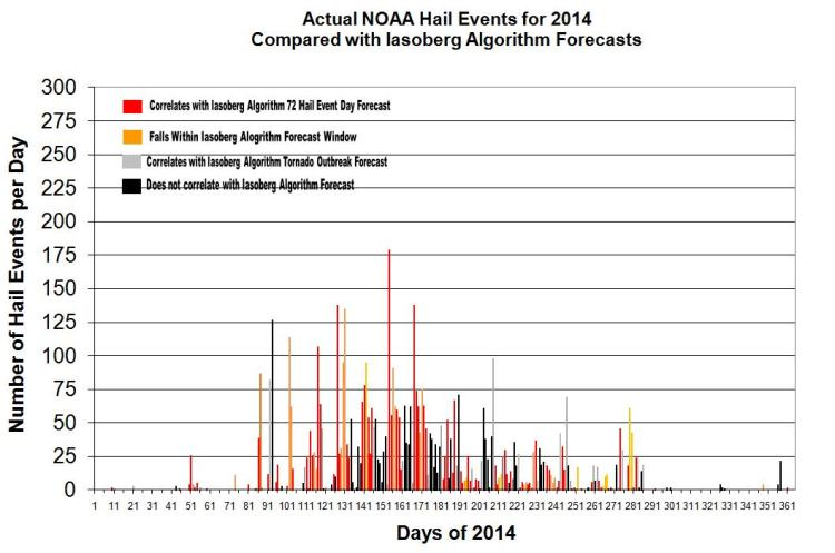 2014 Daily Hail Report Chart NOAA SPC Reports