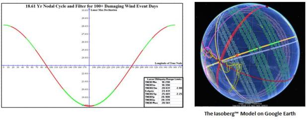 Nodal Cycle and google Earth from Abstract for Wind Study